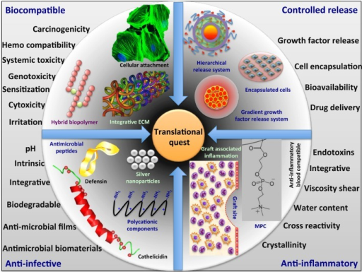 Translational quest for next generation biomaterials.
