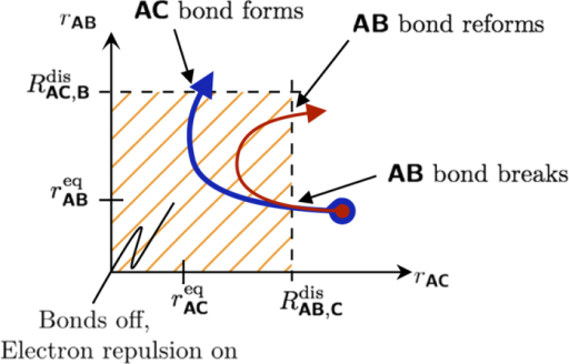 The two most probable outcomes of a successful AB + C event.Both trajectories start at the same configuration the difference is that C has a greater momentum for the blue (thicker) curved arrow. For both the red and blue trajectories, C approaches A. The AB bond breaks when . Depending on the momentum and the relative strength of the repulsion terms, either AB reforms or AC forms.