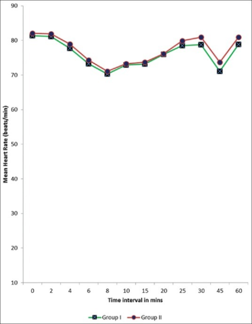 Graph Showing Mean Heart Rate Per Min In Two Groups A Open I