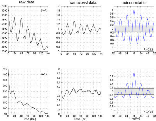 Comparison of tim-luc; cry+ foreleg specimens illustrates rhythmicity with or without statistical significance. From left to right: the first column shows raw data on the ordinate plotted over time on the abcissa, the second column shows detrended and normalized data plotted over time and the third column shows autocorrelation with p = 0.05 confidence interval depicted by a gray area centered at 0. The top row shows the analysis of a pair of forelegs with robust rhythmicity. The autocorrelation function is significantly rhythmic as indicated by the asterisk and the strength of rhythmicity (RI) is 0.52 (see [27]). The bottom row shows a signal with weaker rhythmicity. While the shape of the data plots and the autocorrelation function is consistent with a rhythmic signal, the height of the third peak (with asterisk) fails to achieve statistical confidence. At 0.05, the RI is an order of magnitude weaker than the signal shown in the top row. Nevertheless, this signal is tabulated as rhythmic (see text and [27] for further detail).