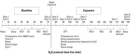 Timeline of events during each exposure session. Abbreviations: CS, contrast sensitivity vision test; Guess, exposure guess questionnaire; NES, Continuous Performance, Simple Reaction Time, Finger Tapping, Symbol Digit Substitution; Sym, symptom.