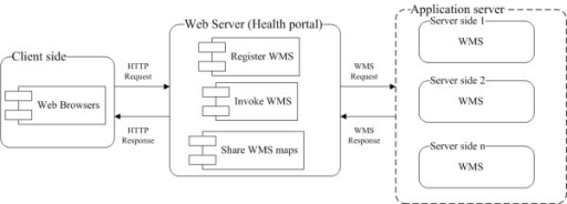 Implemented mapping and collaboration framework. The framework contains client side, health portal and application server.