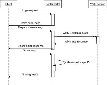 Service level sequential diagram for disease data sharing. After users log into the forum, they can obtain disease maps and share them with others. Each shared map is given a unique identification.