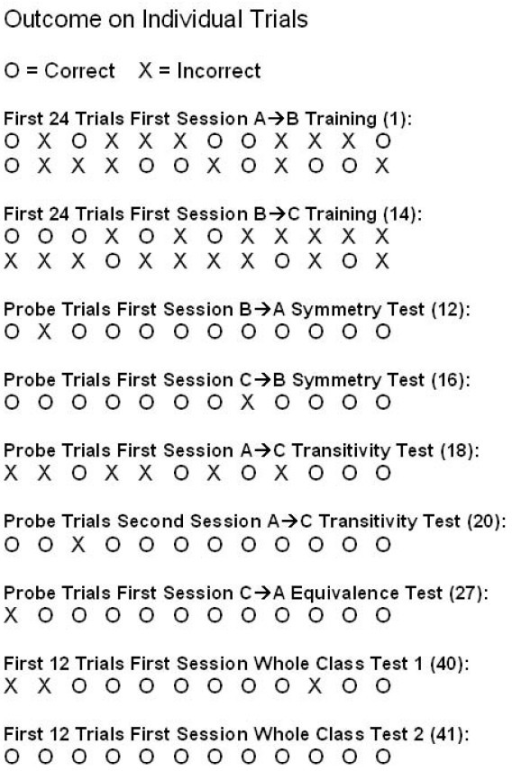 To assess possible learning within sessions, performance on individual trials (correct or incorrect) is shown for selected sessions. Session number is indicated in parenthesis for each data set. For the first teaching sessions with A → B and B → C relations (sessions 1 and 14, respectively), the data are shown for the first 24 trials of each session. For the test sessions with B → A, C → B, A → C, and C → A relations (sessions 12, 16, 18, 20, and 27), the data are shown for all probe trials (12 per session). For the whole class tests, data are shown for the first 12 trials of the first session of each test (sessions 40 and 41).