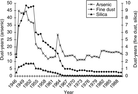 Mean annual cumulative exposure for exposed cohort members with respect to fine dust (n=56 914), silica dust (n=56 878) and arsenic exposure (n=17 554) in dust-years.