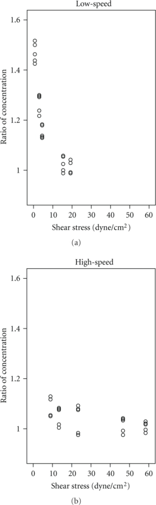 Scatter diagrams of shear stress and ratio of CS/C0 under low- and high-speed flow and correlation coefficients (r).