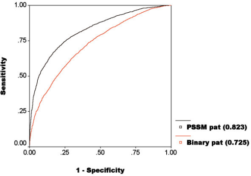 ROC plot shows performance of SVM modules developed using amino acid sequence and PSSM profile.