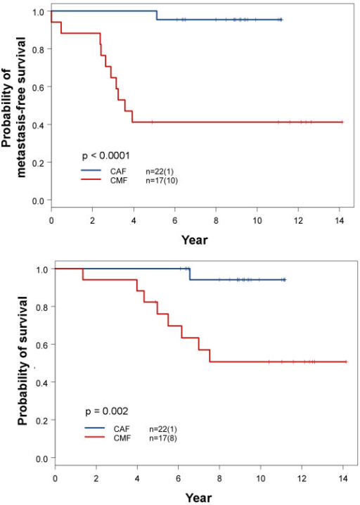 Comparison of survival outcome between patients with molecular subtype IV breast cancer treated with CMF and CAF. Detailed comparisons of pertinent clinical parameters between these two treatment groups are summarized in Table 4. The numbers in parentheses represent the number of events. P values were determined by log-rank test. The upper panel is metastasis-free survival curves and the lower panel is overall survival curves.