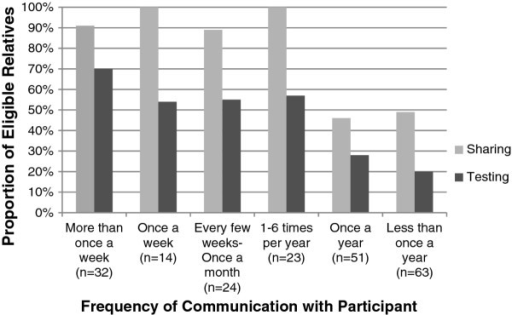 Sharing and testing in eligible relatives based on frequency of communication with participant.