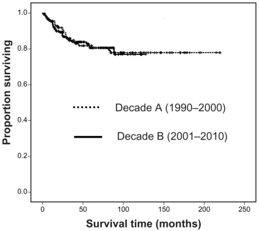 Kaplan–Meier analysis of cancer-specific survival stratified by decade.