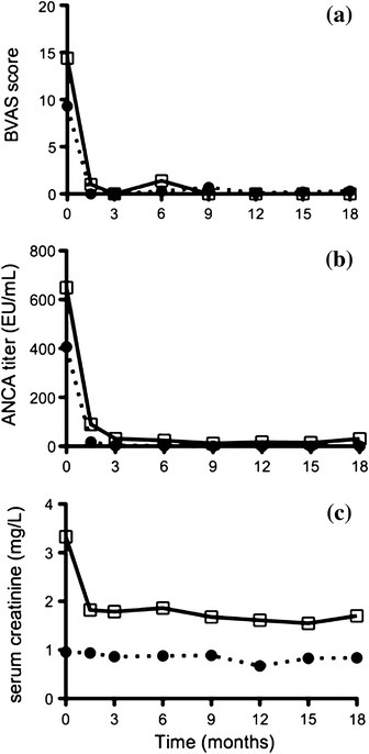 Time courses of changes in the Birmingham vasculitis activity score (BVAS), myeloperoxidase-anti-neutrophil cytoplasmic antibodies (MPO-ANCA) titer, and serum creatinine. The mean values of a BVAS, b ANCA titers, and c serum creatinine in each group stratified according to severity are plotted at 6 weeks, 3 months, 6 months, 9 months, 12 months, 15 months, and 18 months. Open squares/solid lines and closed circles/dotted lines indicate severe- and mild-form groups, respectively. The data for the most severe-form group were omitted from the figure as this group included only a single patient