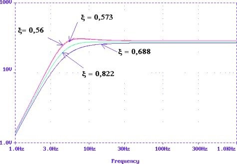 Frequency responses in dB of the model RCL.