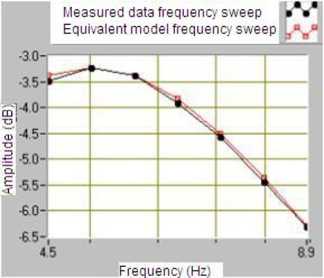 Comparative with data measured and calculated of the geophone SM-6 sensitivity in dB through the frequency.