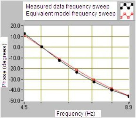 Comparative with data measured and calculated of the geophone SM-6 sensitivity in degrees through the frequency.