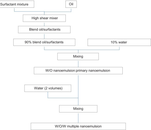 Schematic representation of W/O/W nanoemulsion preparation.Abbreviations: W/O/W, water-in-oil-in-water; W/O, water-in-oil.
