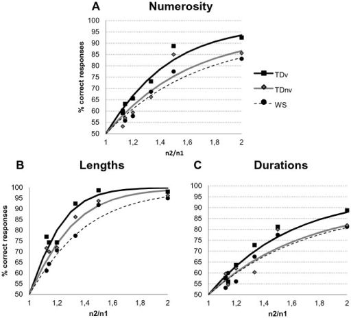 Accuracy data as a function of the ratio.Each panel respectively shows the percentage of correct responses as a function of the ratio in the numerical (A), spatial (B) and temporal (C) comparison tasks presented with logistic regression curves.