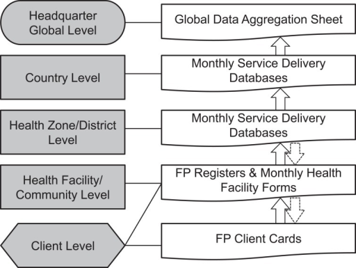 SAFPAC Assessment Tools and Data Flow ChartAbbreviations: FP, family planning; SAFPAC, Supporting Access to Family Planning and Post-Abortion Care.