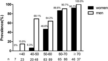 Comparison of prevalence of LEAD stratified by age and sex in type 2 diabetic patients. White bars: men; black bars: women. Trend analysis, p < 0.001.