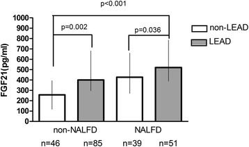 Serum FGF21 levels among subjects with NAFLD and/or LEAD (data from women only). White bars: non-LEAD; Grey bars: LEAD.