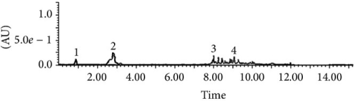 UPLC-UV chromatogram profile of the ethyl acetate subfraction acquired at 280 nm with the photodiode array detector. The subfraction was solubilized in methanol and injected onto an Acquity UPLC BEH Shield RP18 column (2.1 × 100 mm, 1.7 μm; Waters). Peaks 1: gallic acid; 2: catechin; 3: unknown; 4: unknown.