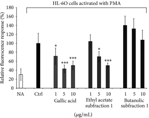 Dichlorofluorescin (DCF) assay. Effect of Agelanthus dodoneifolius subfractions on DCF production in PMA-treated HL-60 cells. Data are expressed as mean ± SD of two parallel experiments. ***P < 0.0001 or *P < 0.01 indicate significance compared to control solutions (one-way ANOVA followed by Dunnett's posttest). NA: not activated cells.