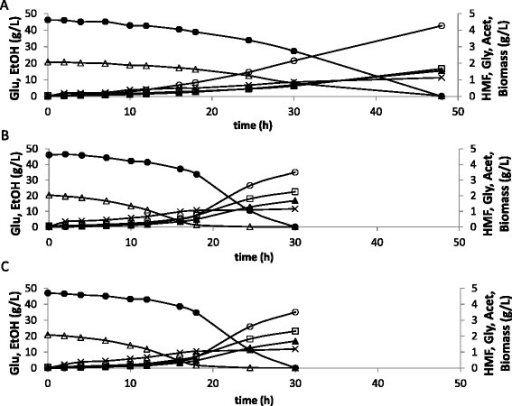 Comparison of glucose/HMF consumption and acetate/glycerol/ethanol/biomass  formation during
