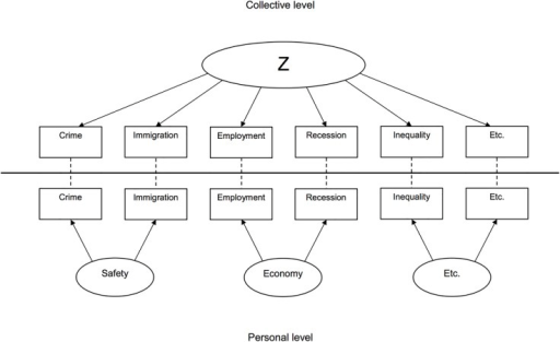Conceptual model of Zeitgeist.