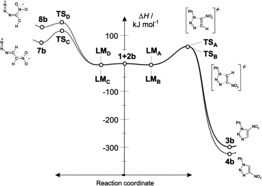 Enthalpy profiles for reaction between nitroacetylene (1) and phenylazide (2b) in toluene according to DFT calculations at B3LYP/6-31G(d) theory level