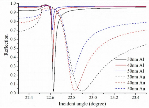 The single metallic SPR curve of angular interrogation for different thickness of the metal (Au or Al) layer at operating wavelength of 1550 nm and the refractive index of the analyte solution na = 1.33.