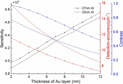 The influence of the thickness of Au layer in the bimetallic SPR sensor with 27 nm or 32 nm Al.