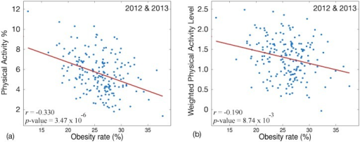 Correlation of obesity rate and (a) PA% and (b) paweighted over all MSAs in 2012 & 2013.