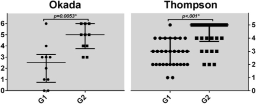 Distribution of Okada (n = 10) and Thompson (n = 30) scores per group.Bars represent median and interquartile range. Comparison performed with Mann-Whitney test.