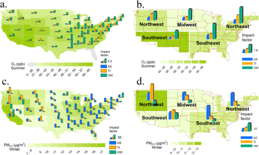 Enhancements in the probability of high pollution episodes by extreme air pollution meteorological events for different states and regions in the United States.Shown as the impact factor for (a) summer ozone by state; (b) summer ozone by region; (c) winter PM2.5 by state; and (d) winter PM2.5 by region associated with various meteorological events (heat waves, temperature inversions and atmospheric stagnation episodes; indicated by the green, orange and blue bars respectively). The impact factor is defined as the enhancement in the probability of high pollution episodes due to extreme meteorological events. Background color indicates the mean concentration for that pollutant. Bar plots for the 4 smallest states (includes District of Columbia, Rhode Island, Delaware and Connecticut) are omitted to increase accessibility. (Map is generated with ArcGIS 10.2.2 [URL: http://www.esri.com/software/arcgis/arcgis-for-desktop]).