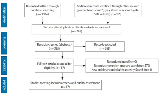 Flow chart summarising the review process with number of articles reviewed and retained at each stage. From Moher et al. PLoS Med 2009;6: e1000097 [10]. a)Academic Medicine, Advances in Health Science Education, Educational and Psychological Measurements, Educational Psychology, Education for Health, European Journal of Dental Education, Journal of Dental Education, Journal of Educational Evaluation for Health Professions, Journal of Personality, Medical Education, Medical Teacher, and Motivation and Emotions.