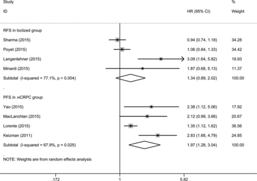 Forest plot of studies evaluating the association between neutrophil-to-lymphocyte ratio and recurrence-free survival in localized prostate cancer, and progression-free survival in metastatic castration resistant prostate cancer.
