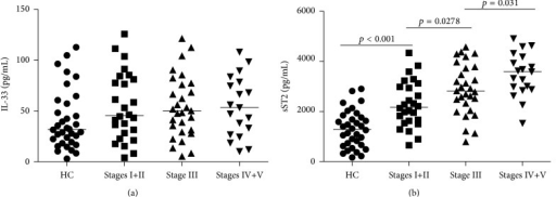 Analysis of sera IL-33 and sST2 in IgAN patients and HC. The levels of sera sST2 and IL-33 in IgAN patients and HCs were tested by ELISA. Data are expressed as the mean values of individual participants from two separate experiments; horizontal lines represent the median values of different groups. (a) Analysis of serum IL-33 levels revealed no obvious differences among different stage IgAN patients and healthy controls (HC) (all p > 0.05). No significant difference in the levels of serum IL-33 was found among each stage of IgAN patients. (b) Serum sST2 levels were significantly higher in each stage of IgAN patients than in HC and furthermore tended to increase in parallel with the severity of the histopathological classification of IgAN (r = 0.443, p < 0.001).