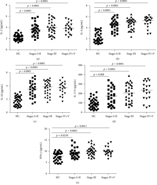 Increased serum levels of IL-2, IL-4, IL-10, IL-17A, and IFN-γ in IgAN patients before treatment. CBA was used to detect the levels of sera IL-2, IL-4, IL-17A, IL-10, and IFN-γ ((a)–(e), resp.) in IgAN patients and HCs. Data are expressed as mean values of individual samples from two divided experiments. Horizontal lines represent median values of different groups.