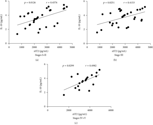 Correlation analysis of serum sST2 with the levels of IL-10 in different stages of IgAN patients. The potential relationships between serum sST2 and the levels of IL-10 in the different stages of IgAN patients were analyzed by Spearman correlation tests. Data shown are the mean concentration of individual subjects from two separate experiments. ((a)–(c)) Serum sST2 was positively correlated with the levels of IL-10 in Stage I+II, Stage III, and Stage IV+V of IgAN patients, respectively.