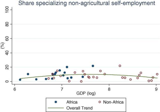 Share of rural households specializing in non-agricultural self-employment, by per capita GDP in 2005 PPP dollars.
