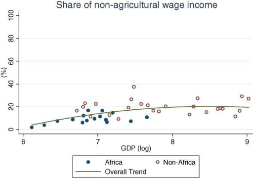 Share of rural households' non-agricultural wage income, by per capita GDP in 2005 PPP dollars.