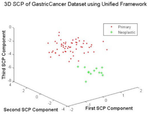 The 3DSCP Projection of Primary and Neoplastic Samples using DEGs as Features using Unified Framework.