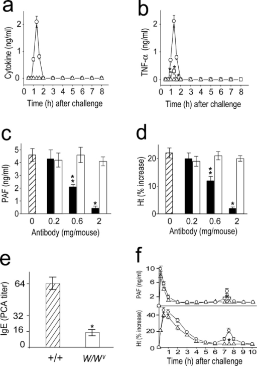Involvement of TNF-α in the development of the late anaphylactic reactions. (a) Time course of serum levels of TNF-α (○) and IL-1 (▵) during anaphylaxis. (b) TNF-α inhibition by pretreatment with CV 6209 (▵) and PDTC (□). ○, control group. (c and d) Inhibition of the late phase increase in plasma PAF (c) and hematocrit value (d) by anti–TNF-α Ab (▪). □, control Ab. Abs were injected i.p. 45 min after challenge injection. Blood was collected 7.5 h after the challenge. (e) Serum levels of Pen V–specific IgE. Blood samples were taken 1 d before challenge. (f) No late phase increase in plasma PAF and hematocrit value in TNF-α2/2 mice (▵). ○, control littermates. Blood was collected 7.5 h after the challenge. Results for all panels are expressed as the mean ± SEM of three separate experiments (n = 4 for each time point). **, P < 0.05; *, P < 0.01 versus control; Mann-Whitney U test.