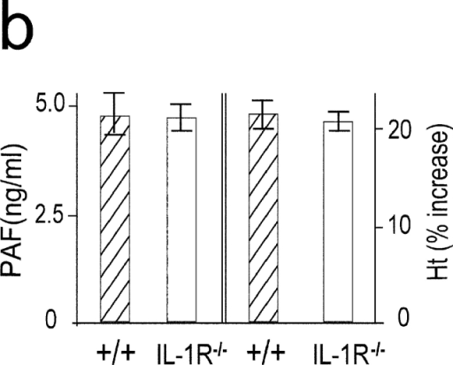 IL-1 is not an important mediator in developing a late phase anaphylactic reaction. (a) Comparison of mRNA expression between TNF-α and IL-1β during anaphylaxis. As a positive control, RNA was prepared at different time points from the lungs of 50-μg LPS-injected mice. (b) The late phase increase in plasma PAF and hematocrit value in IL-1R−/− mice. Blood was collected 7.5 h after challenge injection. Results for all panels are expressed as the mean ± SEM of three separate experiments (n = 3 for each time point).