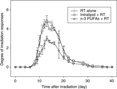 Epidermal/mucosal lip reaction scores in mice, which were the mean of two experiments for irradiation alone (16.5 Gy) and for irradiation plus Intralipid (soja oil) and irradiation plus n-3 PUFAs.