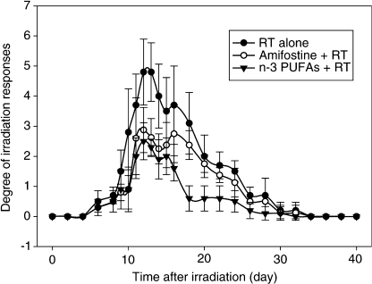 Epidermal/mucosal lip reaction scores in mice; P=0.0002 for irradiation alone and irradiation plus amifostine; P<0.0001 for irradiation alone and irradiation plus n-3 PUFAs.