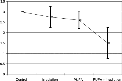 Evaluation of the degree of tumour vascularisation in HEP-2 tumour xenograft according to the scoring of HEP-2 tumours from 20 animals that were either untreated, treated by radiation alone, n-3 PUFA alone or both. The diagram shows the mean scoring for each group, error bars represent the standard error. Differences between the irradiation group and irradiation plus n-3 PUFA were statistically significant, P<0.05.
