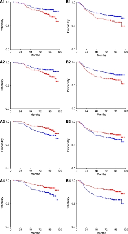 (A1) OS (P=0.022) and B1. DFS (P=0.076) for patients with EGFR mRNA expression <75th percentile (N=200, blue line) and ⩾75th percentile (N=67, red line). (A2) OS (P=0.024) and B2. DFS (P=0.026) for patients with HER2 mRNA expression <median (N=134, blue line) and ⩾median (N=134, red line). (A3) OS (P=0.026) and B3. DFS (P=0.135) for patients with HER3 mRNA expression <median (N=133, blue line) and ⩾median (N=134, red line). (A4) OS (P=0.010) and B4. DFS (P=0.001) for patients with HER4 mRNA expression <median (N=130, blue line) and ⩾median (N=130, red line).
