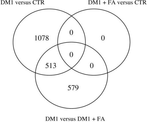 Figure 3 Folic Acid Supplementation Normalizes The