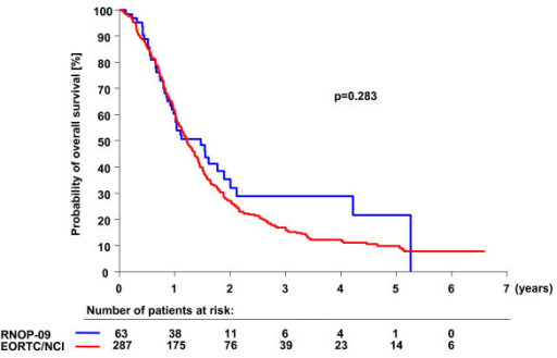 Overall survival of RNOP-09 patients as compared to historical control. Kaplan-Meier estimates of overall survival according to treatment group. The unadjusted hazard ratio for death among patients treated with PEG-Dox and prolonged administration of TMZ as compared with those treated in the EORTC26981/NCIC-CE.3 trial was 0.83 (CI: 0.60-1.16; p = 0.28).