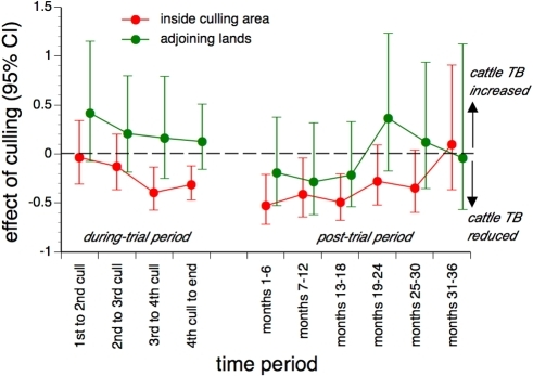 Estimated effects of proactive culling on the incidence of confirmed cattle TB breakdowns.Estimates are presented for herds inside trial areas as well as those on adjoining lands ≤2 km outside trial area boundaries. The estimated effects of proactive culling are stratified by time periods defined by the cull dates in the during-trial period, and by 6-month intervals from 1 year after the last proactive cull (the post-trial period).